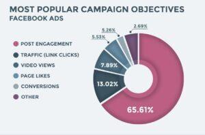 dati-facebook-campagne